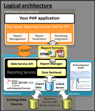 SQL Server Reporting Services SDK for PHP | bugs of a debugger